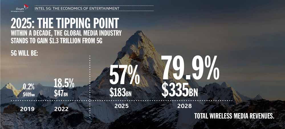 5G soll der Medien- und Entertainmentbranche Umsatzwachstum ermöglichen. Bild: Intel