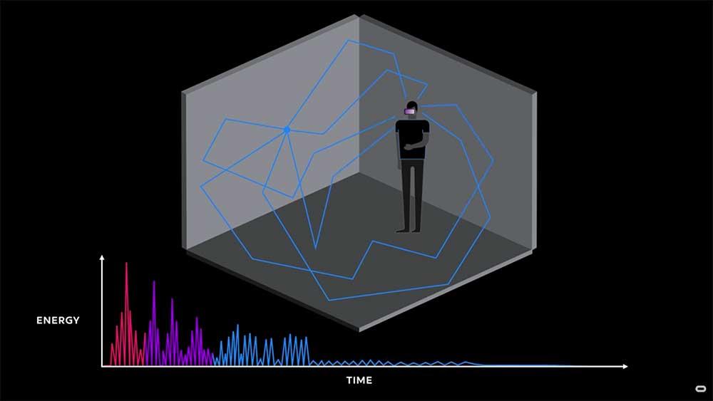 Oculus-Forscher stellen ein Simulationsmodell für Raumakustik vor, das die Immersion deutlich steigern soll.