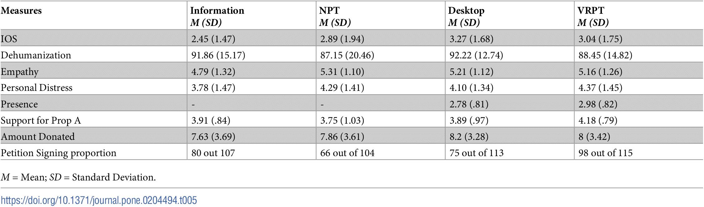Die Ergebnisse der zweiten Studie zeigen keine signifikanten Unterschiede zwischen Erzählung, Monitor und VR. Bild: Stanford
