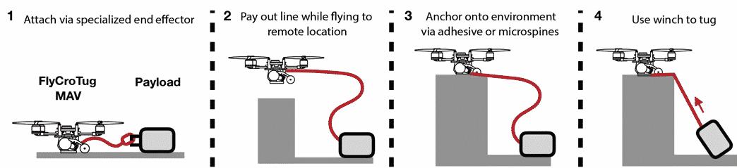Abschleppen mit der Mini-Drone. Bild: Universität Stanford