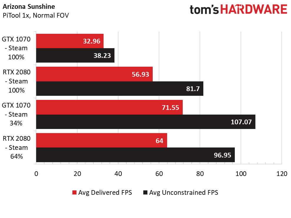 Ein grafisch anspruchsvolles Spiel wie Arizona Sunshine läuft erst mit reduzierter Auflösung mit den benötigten 90 Bildern pro Sekunde. Bild: Tom's Hardware