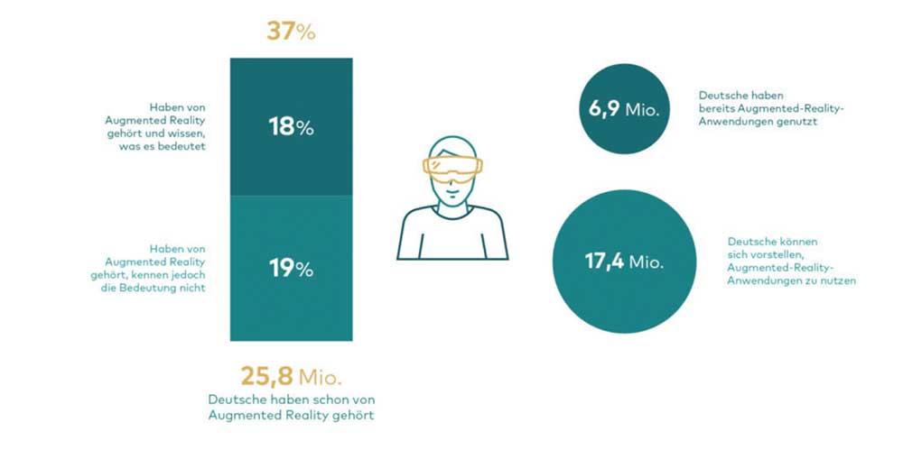 Gemäß einer Umfrage hat mehr als ein Drittel aller Deutschen schon von Augmented Reality gehört, zehn Prozent haben eine AR-App genutzt.
