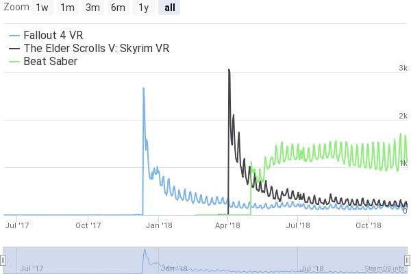Die Anzahl aktiver Beat-Saber-Spieler im Vergleich zu den Gaming-Schwergewichten Skyrim VR und Fallout 4 VR.
