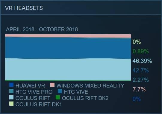SteamVR-Marktdaten aus dem Oktober: Vive und Windows Mixed Reality machen etwas Boden auf Oculus gut.