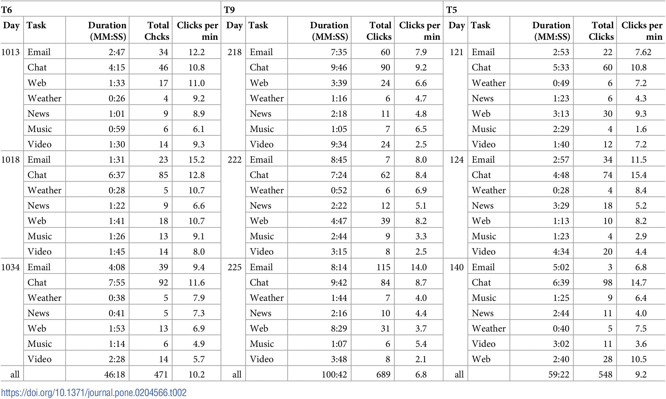 Klicks und Dauer pro Aufgabe. Tabelle: Studie