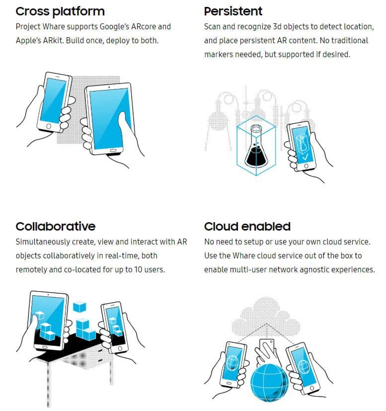 Project Whare soll die erweiterte Realität sozialer machen. Bild: Samsung