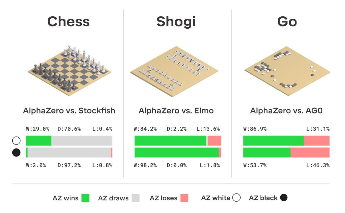 AlphaZero: Laut Google das Sprungbrett zur allgemeinen KI