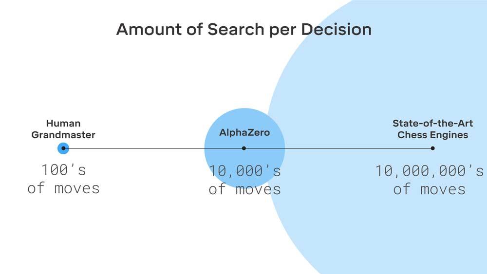 Im Vergleich zu herkömmlichen Schachcomputern kalkuliert AlphaZero die eigenen Spielzüge deutlich effizienter. Bild: Deepmind