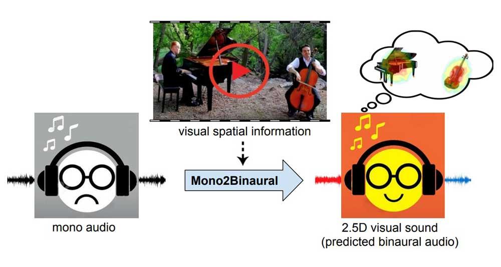 2.5D Visual Sound: KI macht aus Mono-Ton Raumklang