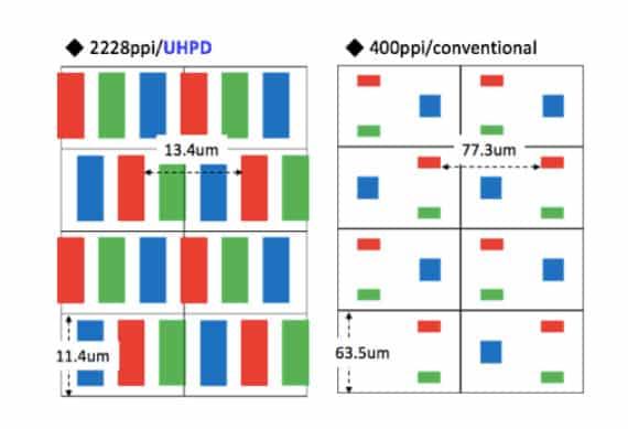 DIe Pixelanordnung in INT Techs glasbasiertem Micro-OLED-Displays im Vergleich zu herkömmlichen OLEDs. Bild: INT Tech