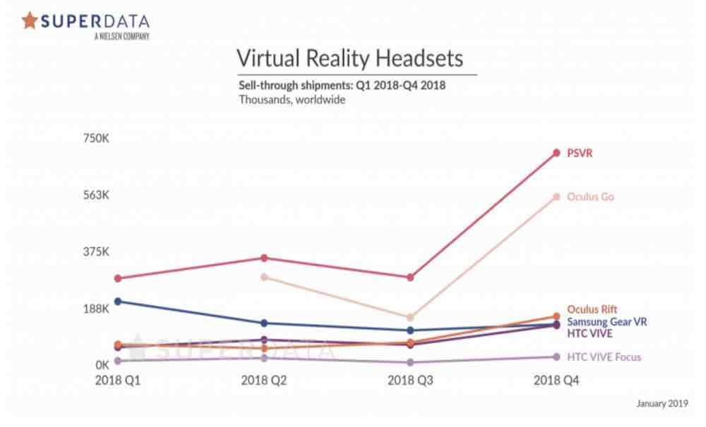 Das Marktforschungsunternehmen Superdata schaut aufs Weihnachtsgeschäft 2018 zurück und veröffentlicht Verkaufsprognosen für das Jahr 2019.