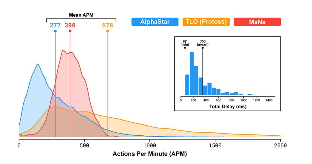Alphastar agierte effizienter als die menschlichen Profis. Bild: Deepmind