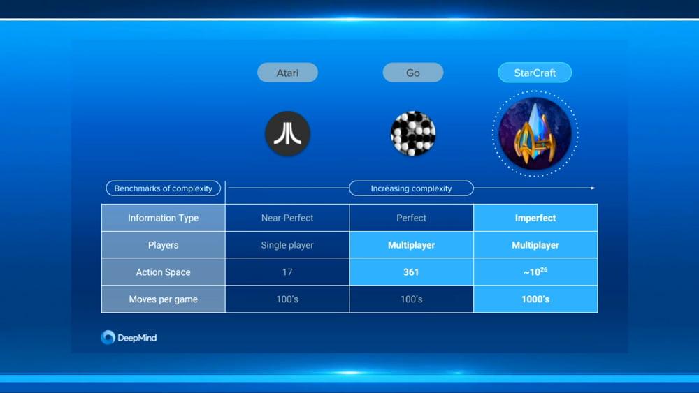 Die Grafik zeigt, wie anspruchsvoll Starcraft ist im Vergleich zu Go - und erklärt, weshalb Deepmind die Siege gegen Profis so hoch hängt. Bild: Deepmind