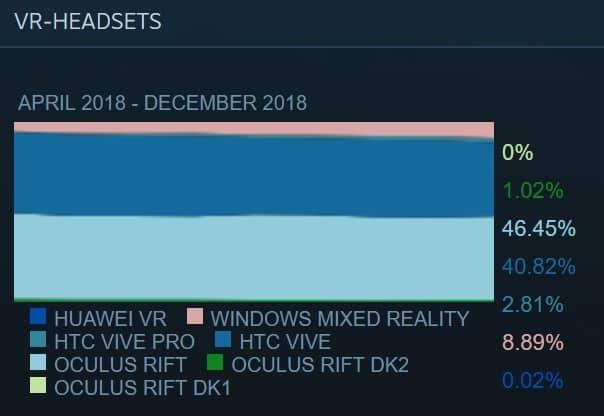 Die SteamVR-Marktaufteilung im Dezember 2018 - insgesamt gab es nur geringe Verschiebungen. Bild: Valve