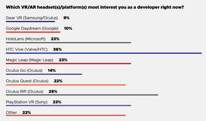 Wenn Entwickler ihre Interessen in konkrete Projekte umsetzen, könnte es bald deutlich mehr Apps für Hololens und Magic Leap One geben. Bild: GDC 2019