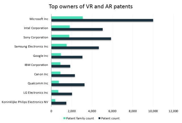 Microsoft schützt die eigenen VR- und AR-Erfindungen besonders intensiv. Bild: Iplytics GmbH