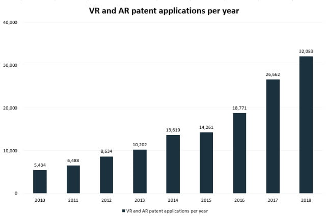Patentanträge für VR- und AR-Technologien seit 2010. Bild Iplytics GmbH