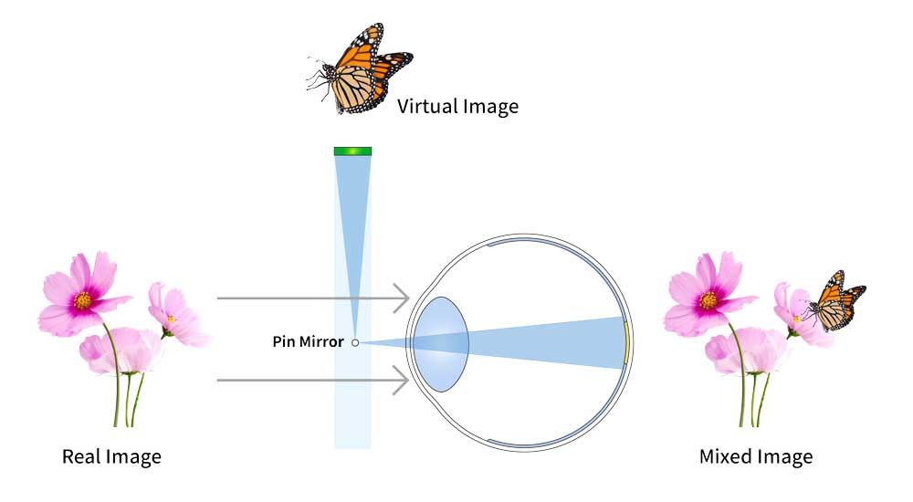 Mikrospiegel vermischen reales und digitales Bild und werfen das Licht ins Auge. Bild: LetinAR