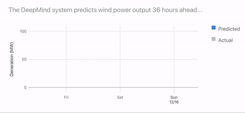 | deepmind system windpower still tmp