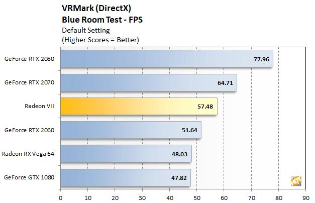 Beim VR-Benchmark fällt die Radeon VII deutlich hinter der RTX 2080 zurück und bleibt sogar hinter einer RTX 2070. Ursache dürfte nicht die Hardware sein, sondern die VR-Optimierung des Treibers. Bild: Hothardware