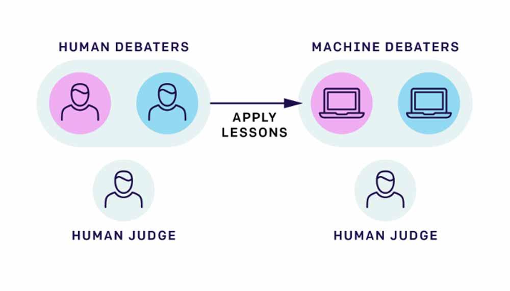 Die Non-Profit-Organisation OpenAI fordert, dass neben Informatikern mehr Sozialwissenschaftler die KI-Entwicklung prägen sollen.