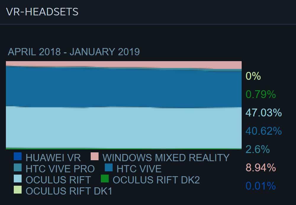 Oculus Rift legte im Weihnachtsgeschäft am stärksten bei Steam zu. Bild: Valve