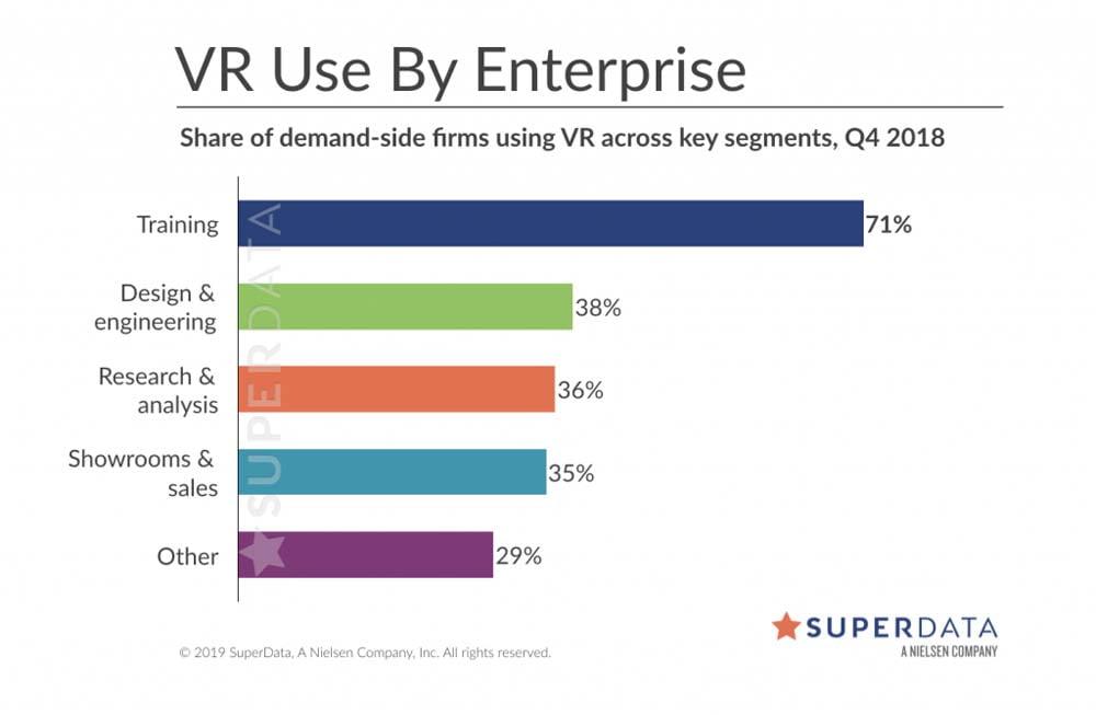 VR im Unternehmen: Virtuelles Training liegt deutlich vorne. Bild: Superdata