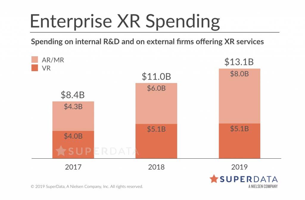 2019 sollen Unternehmen deutlich mehr in AR investieren als in VR. Bild: Superdata