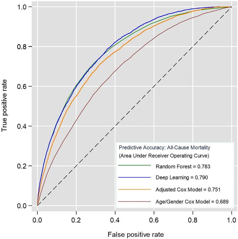 Deep Learning für die Todesprognose hängt bisherige statistische Modelle (Cox) ab. Bild: Universität Nottingham