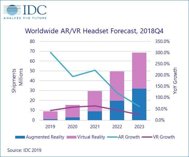 2023 sollen VR und AR gleichauf sein. Rund zwei Drittel der Brillen werden von Unternehmen verwendet. Grafik: IDC