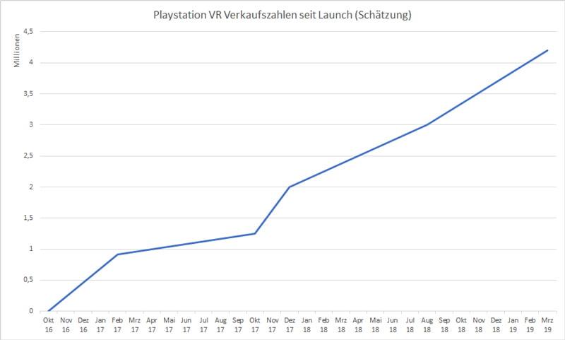 """Playstation VR verkauft sich kontinuierlich. Die 1,25 Millionen verkauften VR-Brillen im Oktober 2017 sind eine Schätzung, damals sprach Sony von """"eine Million plus"""" verkauften VR-Brillen. Grafik: MIXED"""