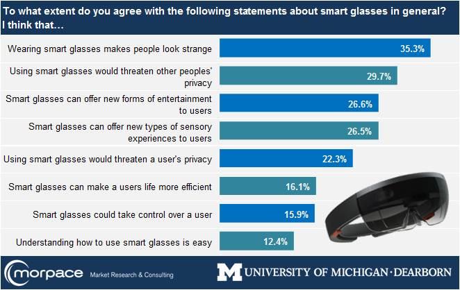 AR-Brillen: Sehen komisch aus und sind ein Risiko für die Privatsphäre. Die Geräte müssen nicht nur technisch, sondern auch kulturell dazugewinnen. Bild: Morpace / University of Michigan Dearborn