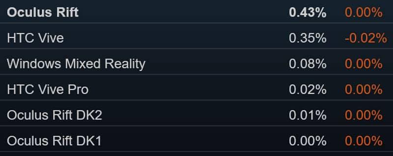 Im Februar waren die Nutzerzahlen bei SteamVR leicht rückläufig. Bild: Eigener Screenshot