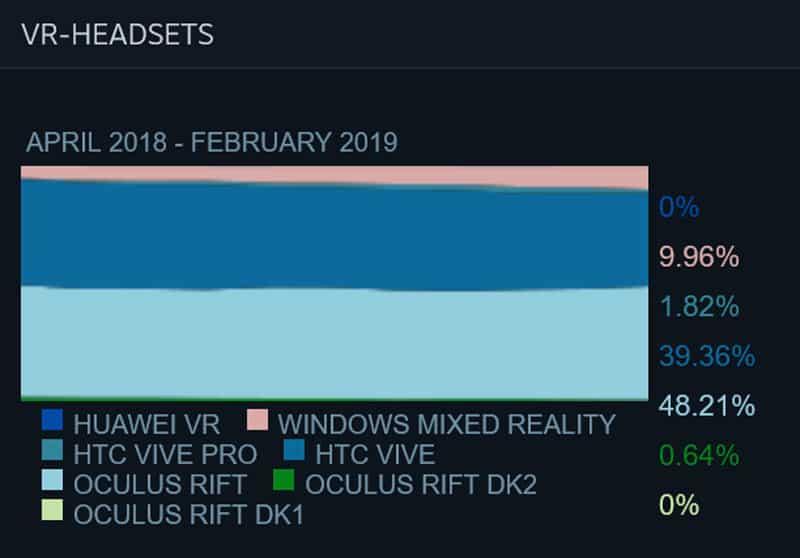Die VR-Marktentwicklung bei Steam zeigt: Oculus zieht langsam aber sicher davon. Bild: Eigener Screenshot