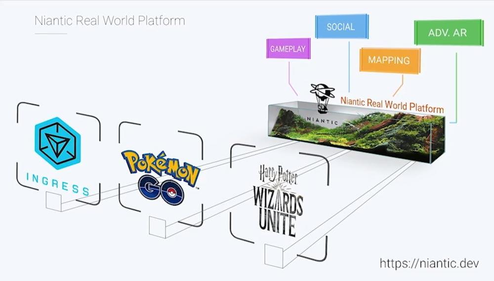 Niantics Real World Platform ermöglicht AR-Spiele wie Pokémon Go, Ingress oder das kommende Harry Potter. Bild: Niantic