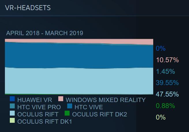 SteamVR-Daten Maerz 2019