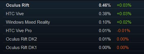 Sowohl Rift als auch Vive waren im März 2019 häufiger am Steam-PC angeschlossen als im Vormonat. Bild: Valve, Screenshot