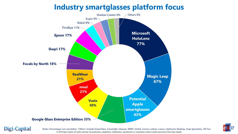Die AR-Industrie wartet auf Apple. Bild: Digi-Capital / AWE