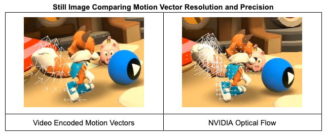 Die auf Bewegungserkennung optimierte KI erfasst das sich bewegende Objekt detaillierter und präziser im Vergleich zu herkömmlichen Video-Encodern. Bild: Oculus