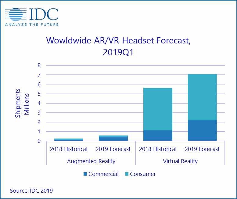 IDC_2019_Prognose
