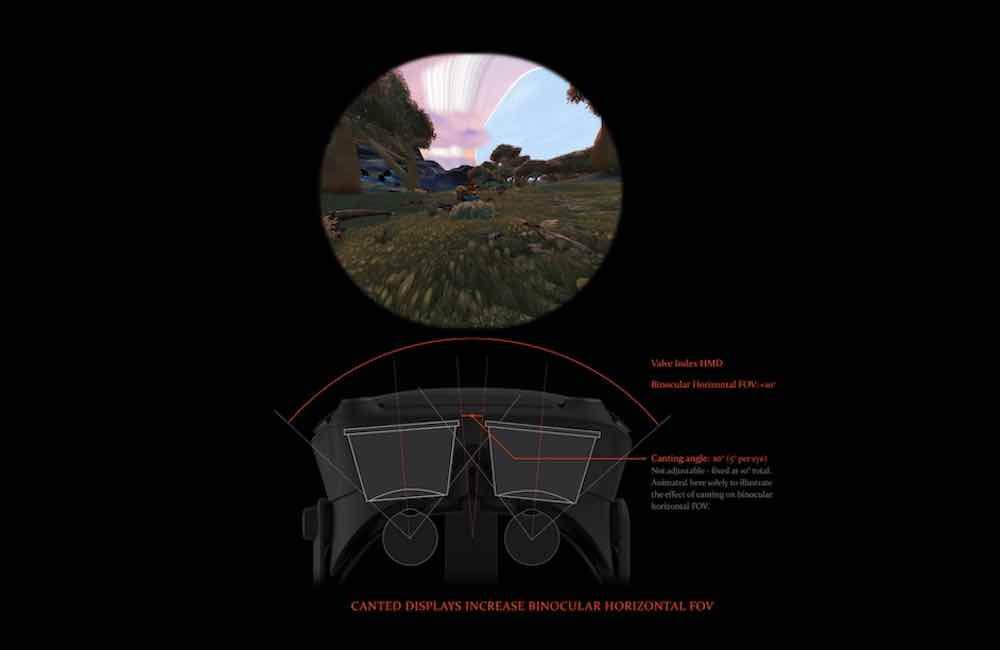 Valve Index: Wie das besonders weite Sichtfeld zustande kommt
