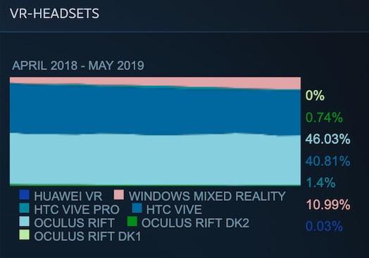   steam marktanteil mai 2019