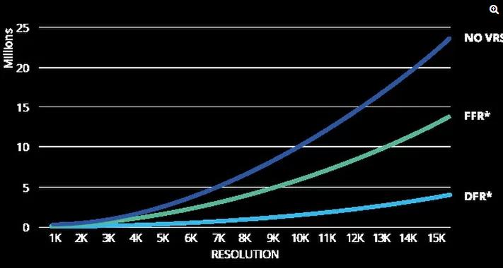 Je höher die Auflösung der VR-Brille, desto wirkungsvoller ist Foveated Rendering. Bild: Tobii