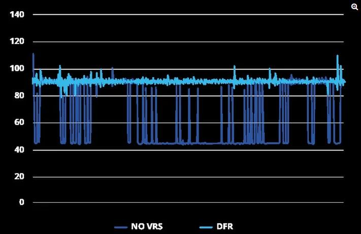 Eye-Tracking-Technologie soll reichlich GPU-Leistung freisetzen. Bild: Tobii