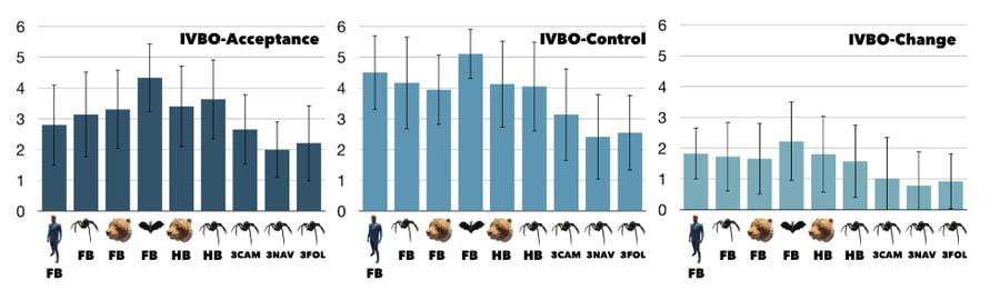 Die Akzeptanz (links) zeigt, wie überzeugend die Körperillusion wirkt. Die Kontrolle (mitte) beschreibt, wie gut er sich steuern lässt. Change beschreibt Veränderungen in der Selbstwarnehmung - der echte Körper in einer neuen Form. Bild: Universität Duisburg-Essen