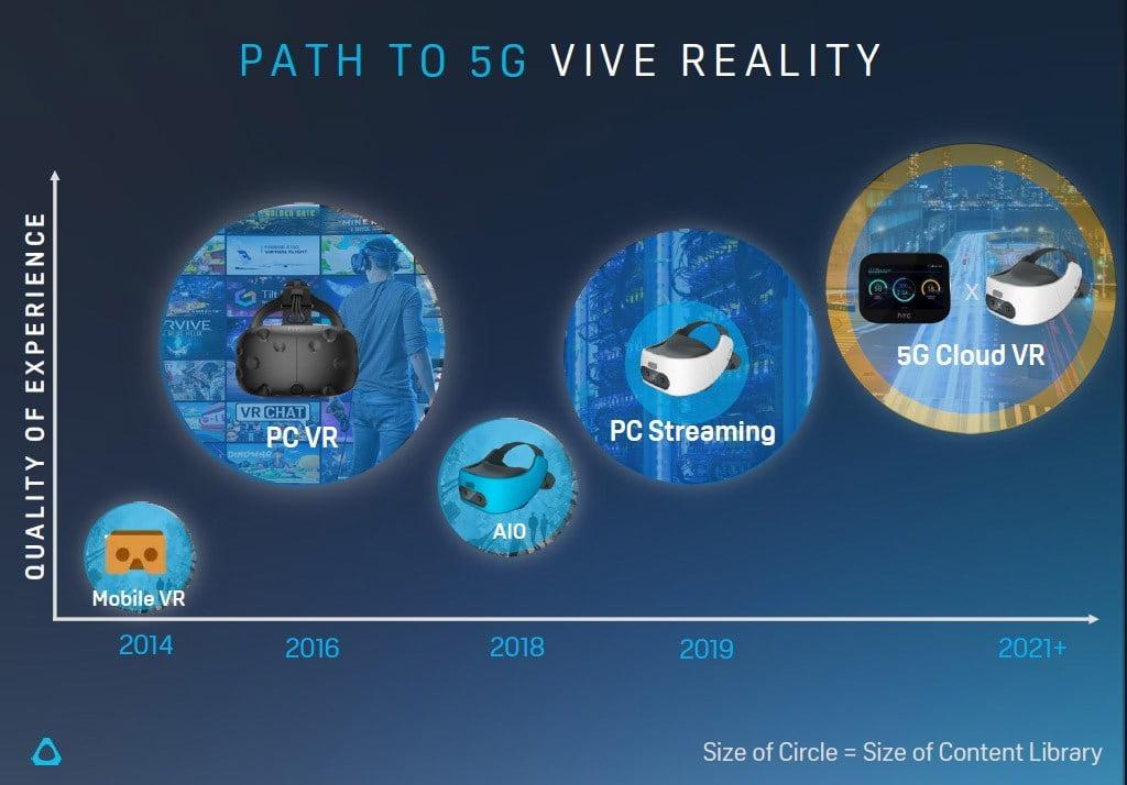 Das Endziel ist 5G-Streaming. Bild: HTC