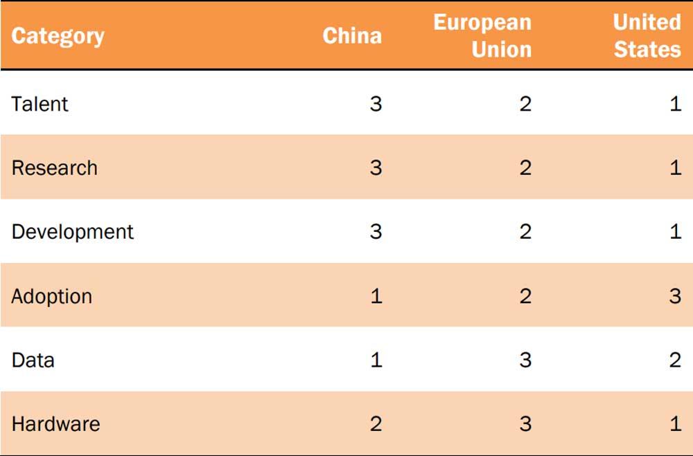 Die USA führen die Forschung und Entwicklung an, China sammelt fleißig Daten. Bild: Datainnovation.org
