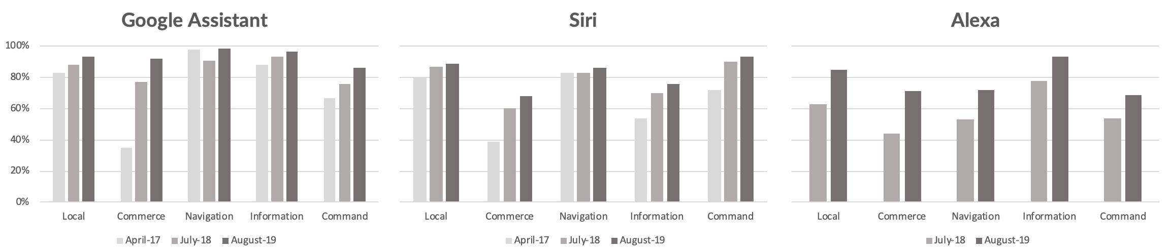 Assistant, Siri, Alexa: Seit 2017 / 2018 konnten sich die Assistenzsysteme deutlich verbessern. Bild: Loup Ventures