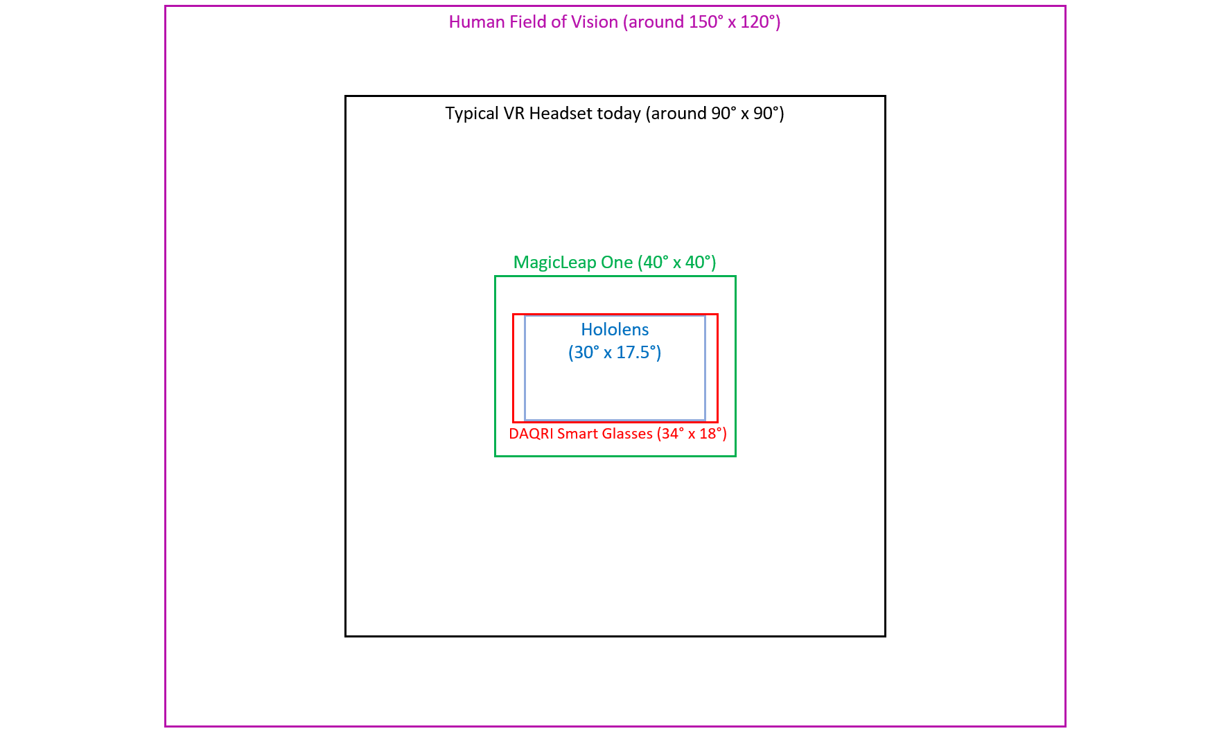 | field of view ar vr wagner