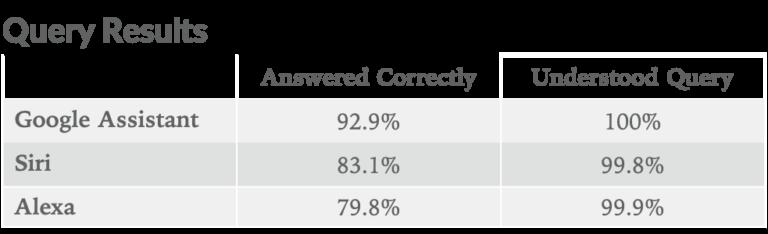 Amazons Alexa gelang die größte Qualitätssteigerung im Vergleich zum Vorjahr. Es reicht dennoch nicht, um Siri und den Assistant zu schlagen. Bild: Loup Ventures